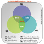 Una visione sul Social Media Marketing