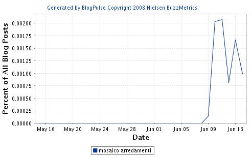Mosaico arredamenti analisi ed effetti del buzz for Mosaico arredamenti