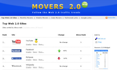 movers web 2.0 social network