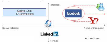 facebook-msn-yahoo realzioni social network