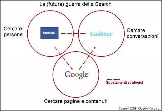 search microblogging