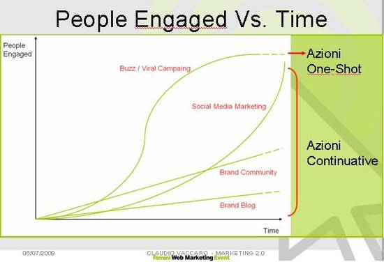social media marketing curve influenza