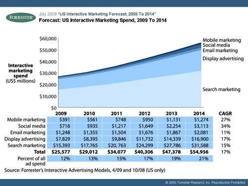 social media marketing forecast forrester