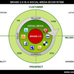 Da Social Media Marketing a Social Media Ecosystem: l'ambiente evolutivo di un Brand 2.0