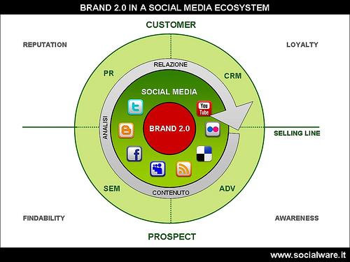 social media marketing e brand 2.0