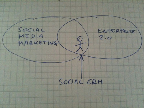 social crm e social media marketing claudio vaccaro