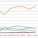 Il microblogging in Italia non sfonda