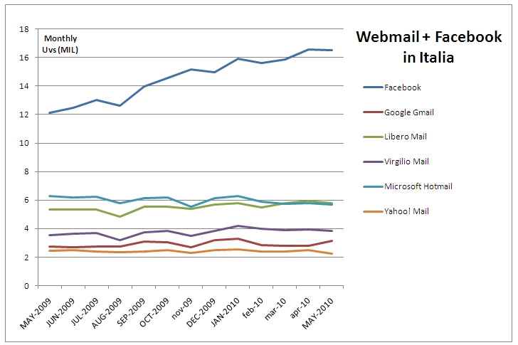 trend facebook vs email in italia