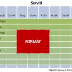 La via del Web Format: comunicazione e innovazione nell'era post-Web 2.0