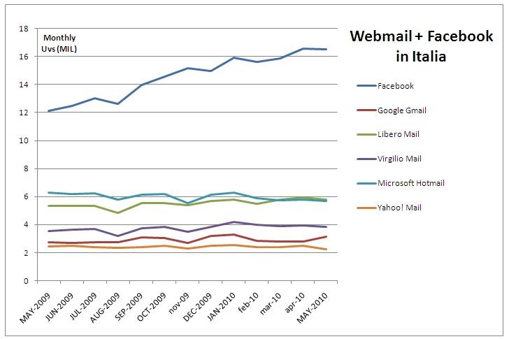 trend facebook vs email in italia