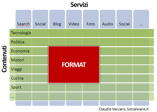 web format claudio vaccaro web strategy